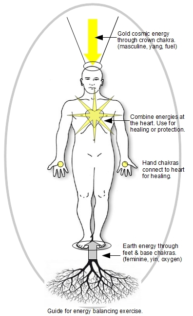 The Daily Energy Balancing Exercise is a basis for all healing.