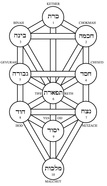 Each human vibratory state is in turn supported by energy spheres or sephirot as depicted in the Hebrew Tree of Life.